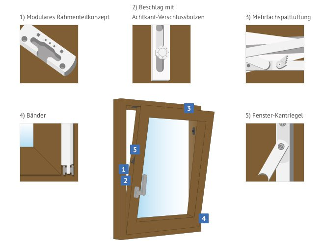holzfenster preise fenster nach ma k uferportal. Black Bedroom Furniture Sets. Home Design Ideas